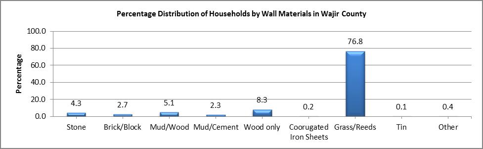Wajir - Wall Materials