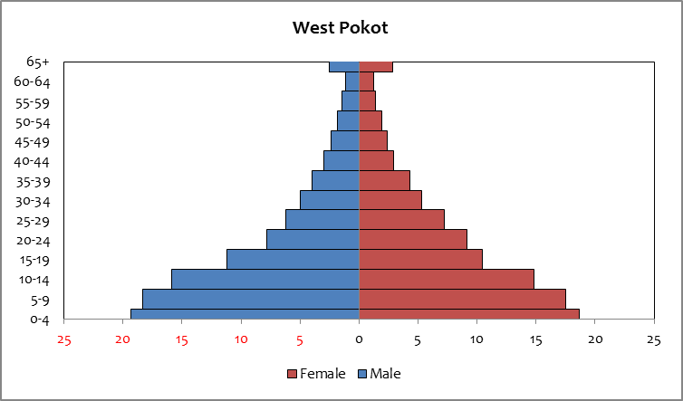 West Pokot - population