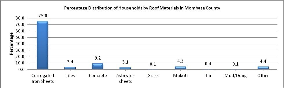 mombasa county roofing