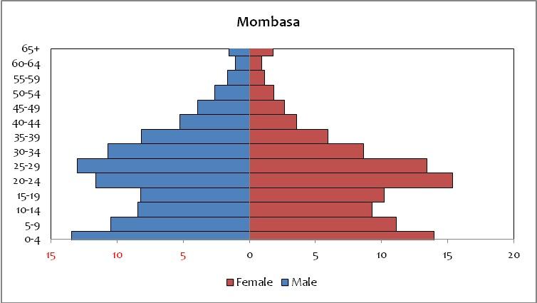 mombasa population
