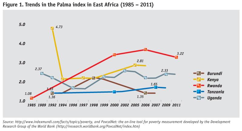 palma-index