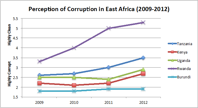 Perception of Corruption