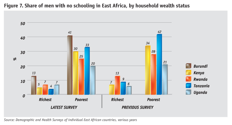share-of-men-with-no-schooling-by-household-wealth