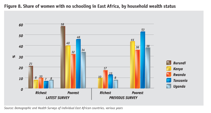 share-of-women-with-no-schooling-by-household-wealth